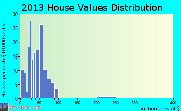 Clearfield home values distribution