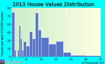 Home value of owner-occupied houses in 2015 in Colfax, IA