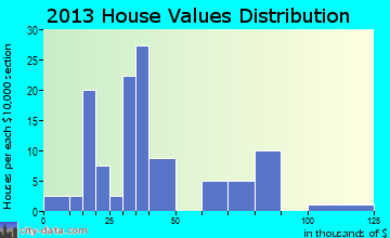 College Springs home values distribution