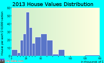Corwith home values distribution