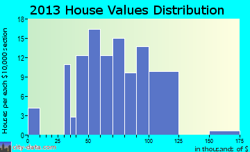 Crawfordsville home values distribution