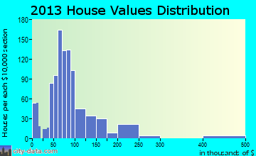 Cresco home values distribution