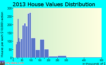 Creston home values distribution