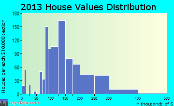 Decorah home values distribution