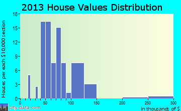 Defiance home values distribution