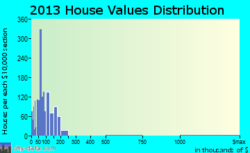 Denison home values distribution