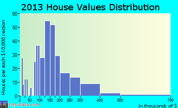 Dike home values distribution