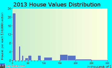 Venetie home values distribution