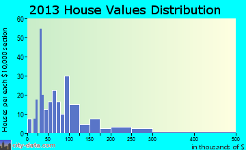 Elgin home values distribution