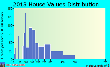 Eldridge home values distribution
