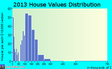 Elk Run Heights home values distribution