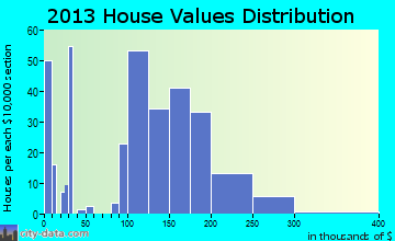Epworth home values distribution