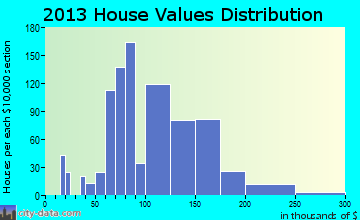 Evansdale home values distribution