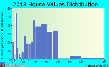 Fairbank home values distribution