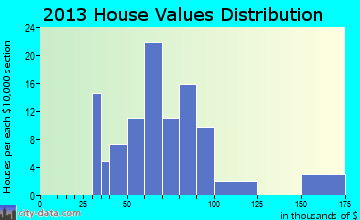 Farmersburg home values distribution