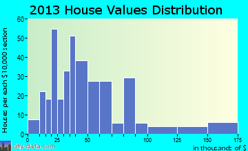 Fonda home values distribution