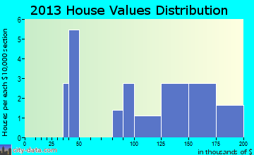 Fostoria home values distribution