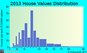 Fredericksburg home values distribution