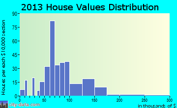 Garnavillo home values distribution