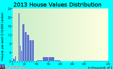 Garrison home values distribution