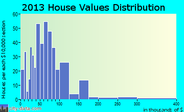 George home values distribution