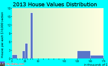 Gillett Grove home values distribution