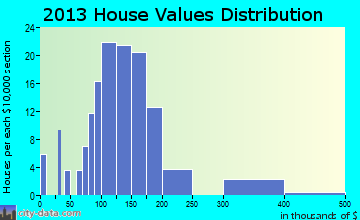 Gilbertville home values distribution