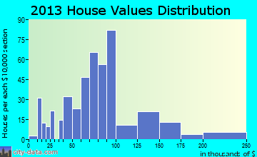 Glidden home values distribution