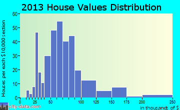 Gowrie home values distribution