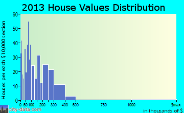 Willow home values distribution