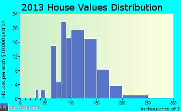 Grand Mound home values distribution