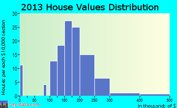 Granger home values distribution