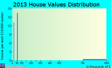 Willow Creek home values distribution