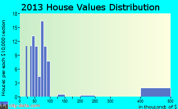 Greeley home values distribution