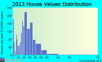 Grinnell home values distribution