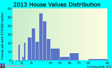 Griswold home values distribution