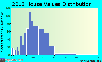 Grundy Center home values distribution