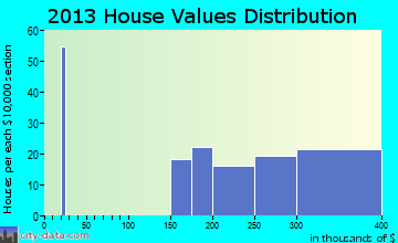 Womens Bay home values distribution
