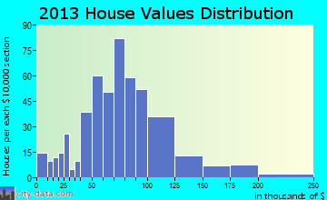 Guthrie Center home values distribution
