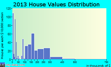 Wrangell home values distribution