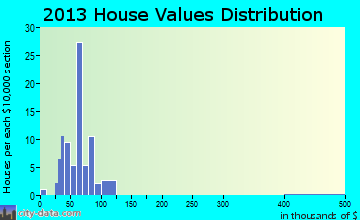 Harcourt home values distribution