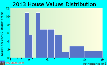 Harris home values distribution