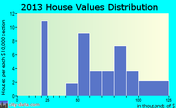 Hartwick home values distribution