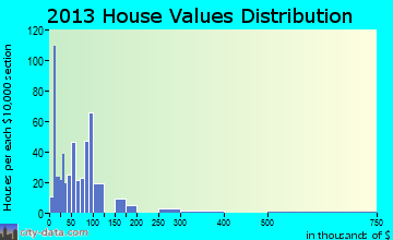 Y home values distribution