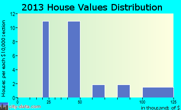 Akhiok home values distribution