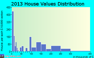 Hiawatha home values distribution
