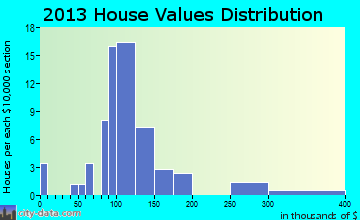 Holy Cross home values distribution
