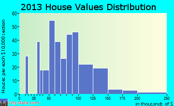 Hopkinton home values distribution