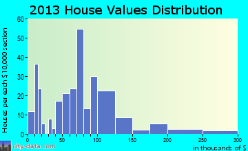 Hospers home values distribution