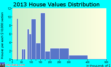 Yakutat home values distribution